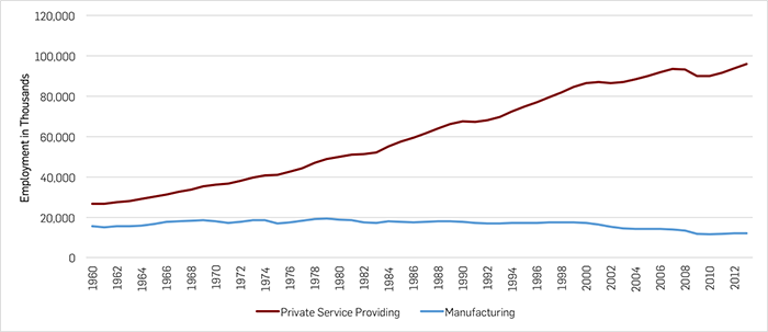 service_vs_manufacturing_jobs