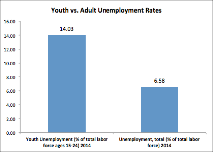 Graph1 - Youth unemployment is a huge problem for Latin America: How entrepreneurship could be a solution with the right P3 environment